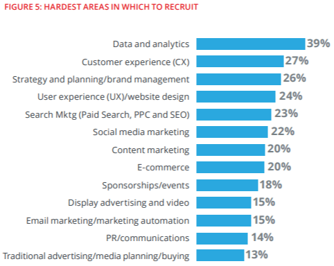 marketing, hardest areas to recruit for