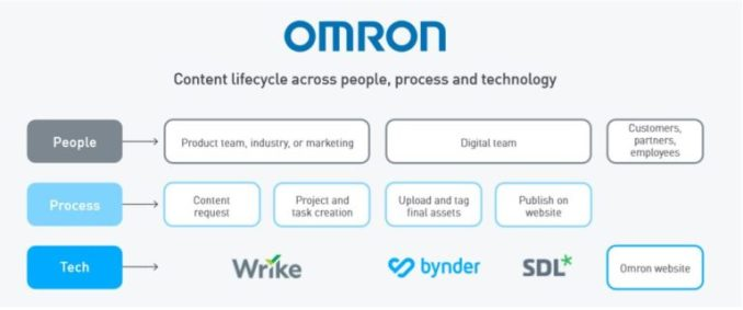 How Omron used Bynder to enhance leads by almost 40% 1