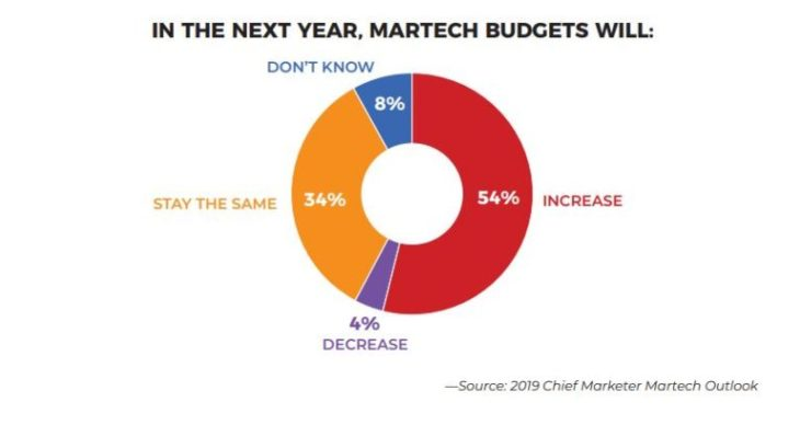 in the next year will martech budgets increase decrease stay the same