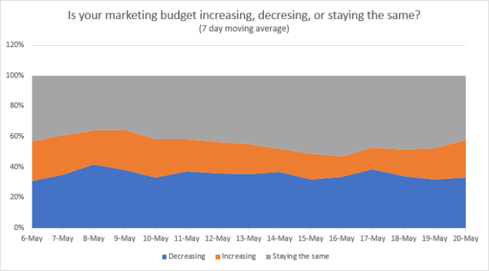 Benchmark survey insights marketing budgets for martech industry