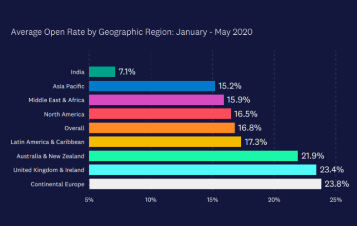 Average email open rate region wise
