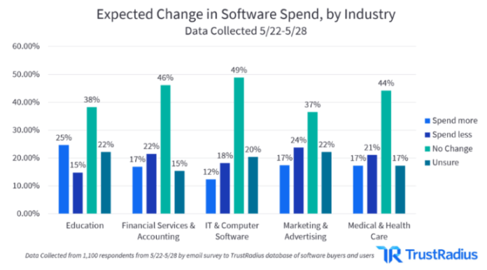 Martech vs other tech industry segments - Serve as business opportunity for marketers