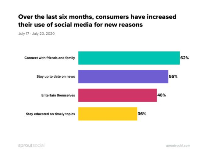 Why people are consuming social media