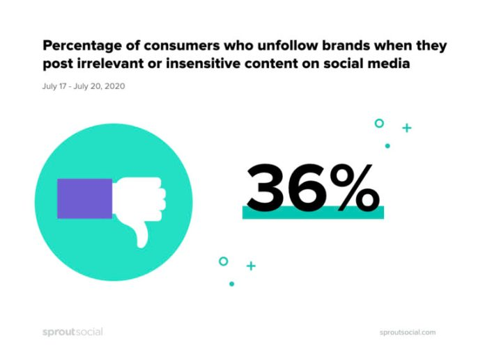 Why consumers unfollow a brand on social media