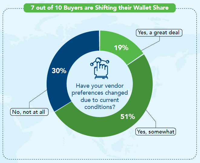 B2B vendors see shift of buyer wallet share