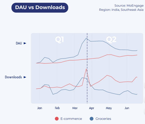Ecommerce app downloads and daily usage time Q1-vs Q2