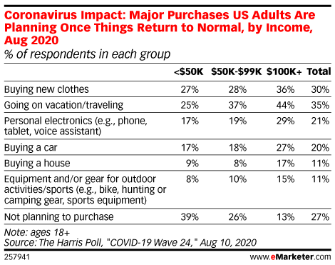 eMarketer stats on US spending can help correlate ecommerce sales for Thanksgiving 2020 and rest of holiday season