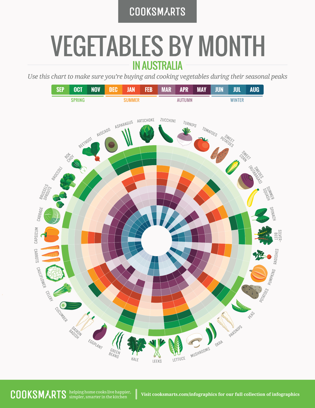 Vegetables By Month Australia Cook Smarts