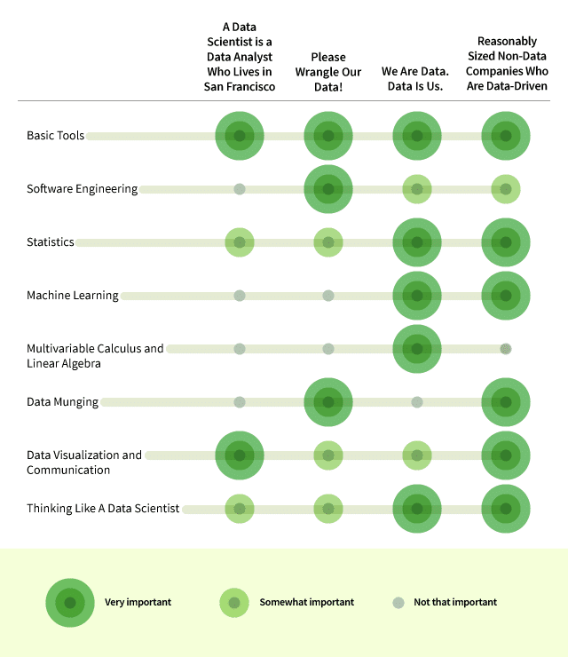 4 types of data science jobs with a breakdown of the 8 skills you need to get the job
