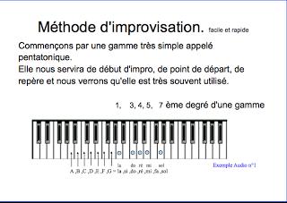 Methode-dimprovisation