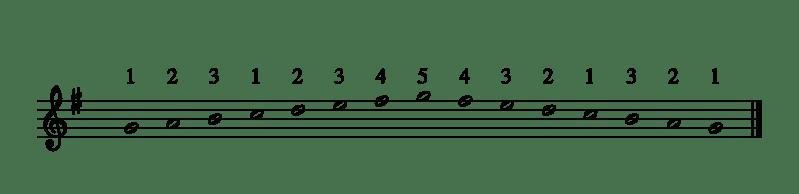 Gamme Sol Majeur à la main droite, 1 octave, main droite