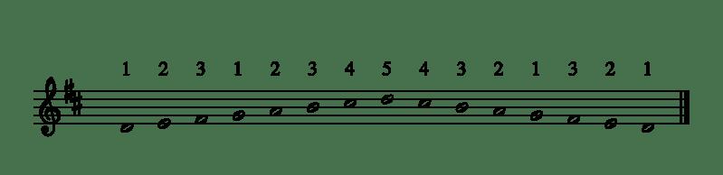 #3#Gamme de Ré Majeur, 1 octave, main droite