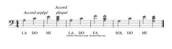 Exercice pour apprendre à bien jouer les 3 accords de la chanson.