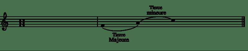 Accords_piano,_accord_Majeur-1