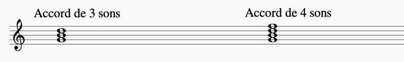 Voici un exemple d'accord constitué de 3 sons et d'un accord constitué de 4 sons