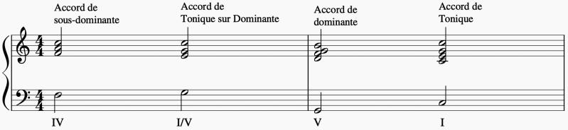 Voici les accords de sous-dominante, de tonique sur dominante, de dominante et de tonique en do majeur