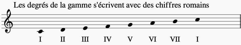 Les degrés de la gamme s'écrivent avec des chiffres romains