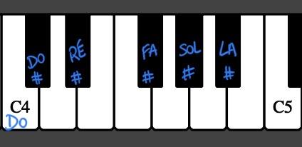 clavier du piano avec les noms des dièses sur les touches noires