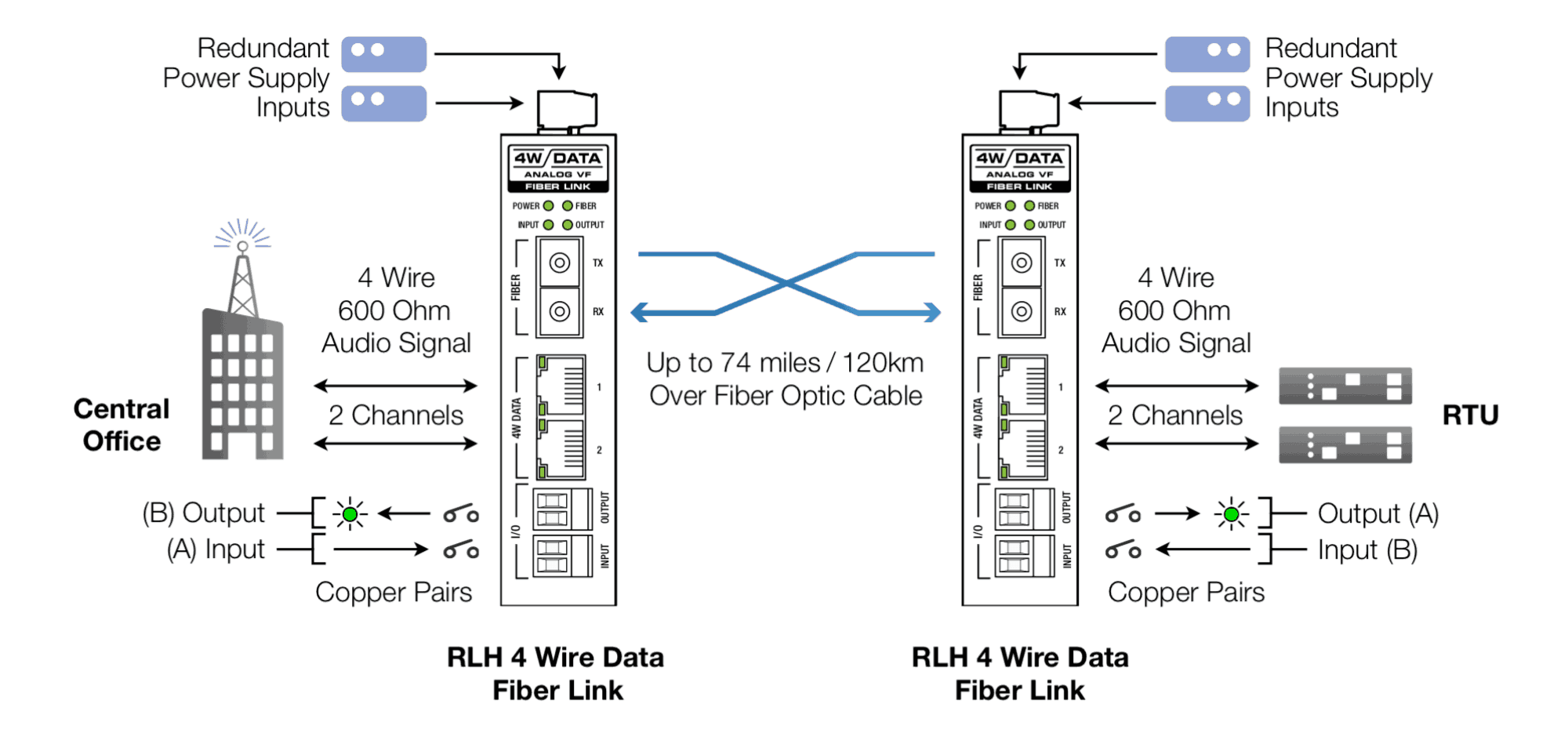 2 Channel 4 Wire Data With E Amp M And I O System