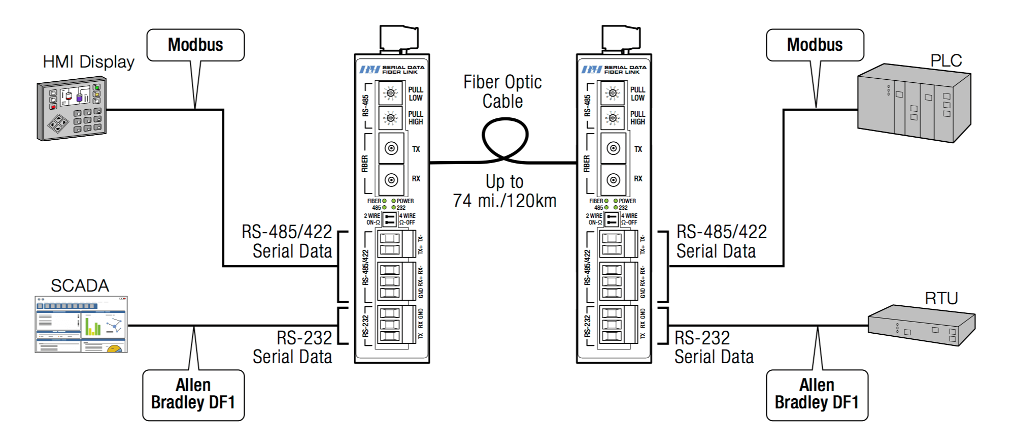 Rs485 Diagram 2wire