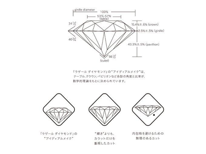 ラザールダイヤモンド アイディアルメイク
