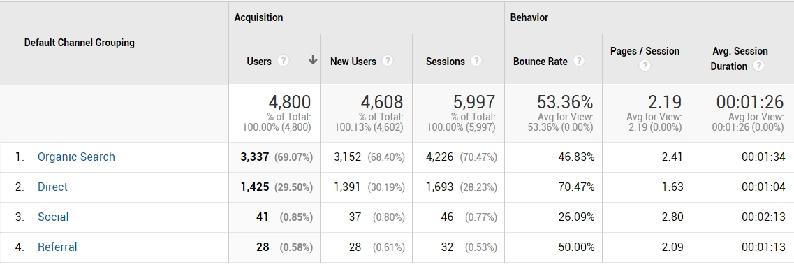 Search Engine Optimization Referral Table