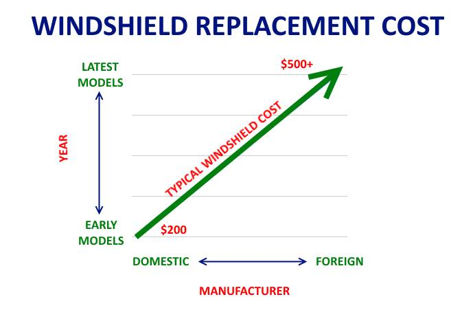 Graph of the cost to replace a windshield in relation to year and manufacturer