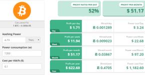 AntMiner S7 Bitcoin ASIC Miner Profitability