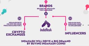 indaHash brands crypto influencers
