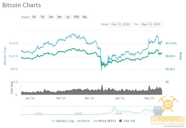 bitcoin price chart after halving