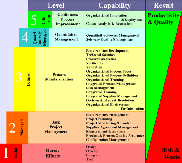 Software Capability Maturity Model