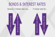 Why You Should Buy Bonds Now!