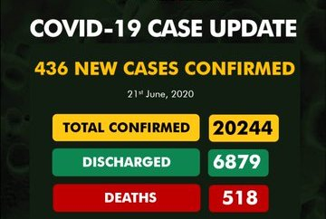 COVID-19: Confirmed cases surge past 20,000 mark as Nigeria records 12 more deaths