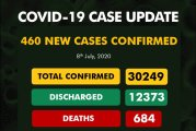 COVID-19: 30 deaths recorded in 24 hours as confirmed cases surge past 30,000 in Nigeria