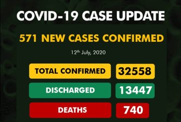 COVID-19: 13,447 beat dreaded virus in Nigeria as confirmed cases rise to 32,558