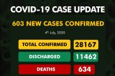 COVID-19: 393 more beat virus as Nigeria's confirmed cases cross 28,000 mark