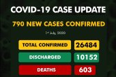COVID-19: Nigeria breaks record again with unprecedented 790 new infections