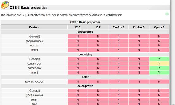 Web-browser-support-css3-tools-generators