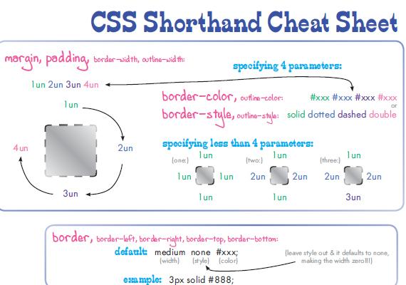 Cheatsheets12