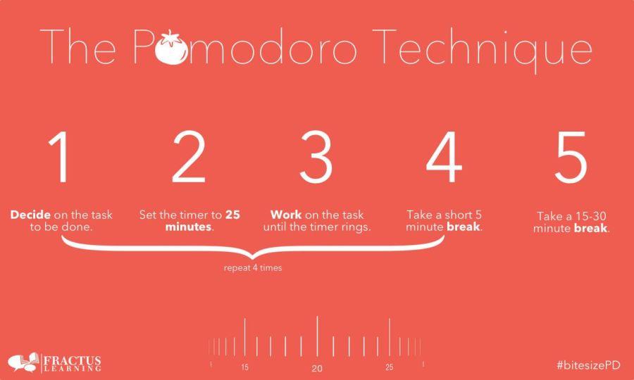 the pomodoro technique steps