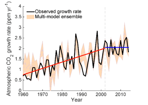 Graph showing changes in the growth rate of atmospheric carbon dioxide