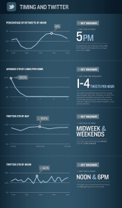 Twitter Timing Infografik