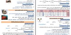 مُراجعة نهائية وامتحانات محلولة في مادة الكيمياء للصف العاشر