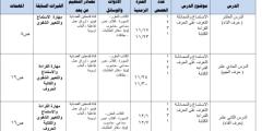الخطط التدريسية للصف الأول الأساسي (الفترة الثانية)