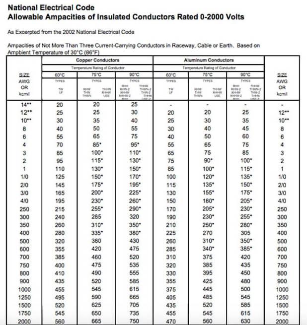 Ampacity Nec Table 310 Brokeasshome Com