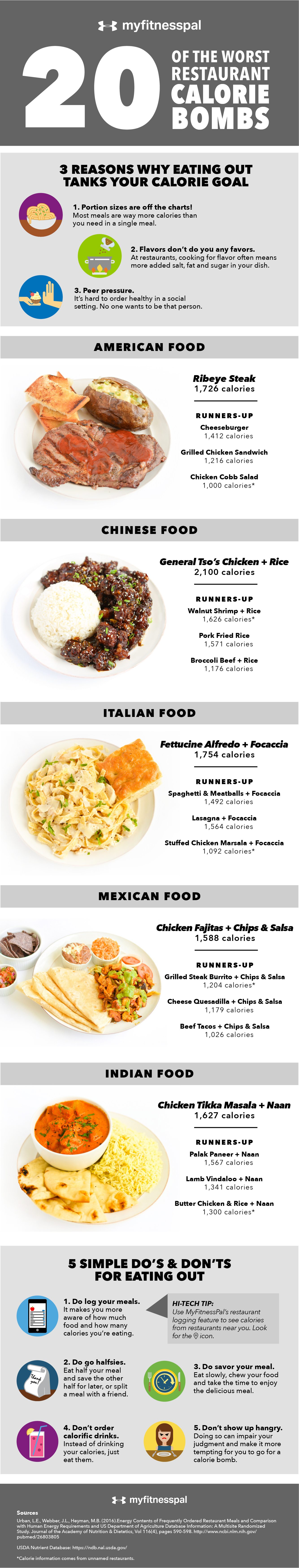 20 of the Worst Restaurant Calorie Bombs