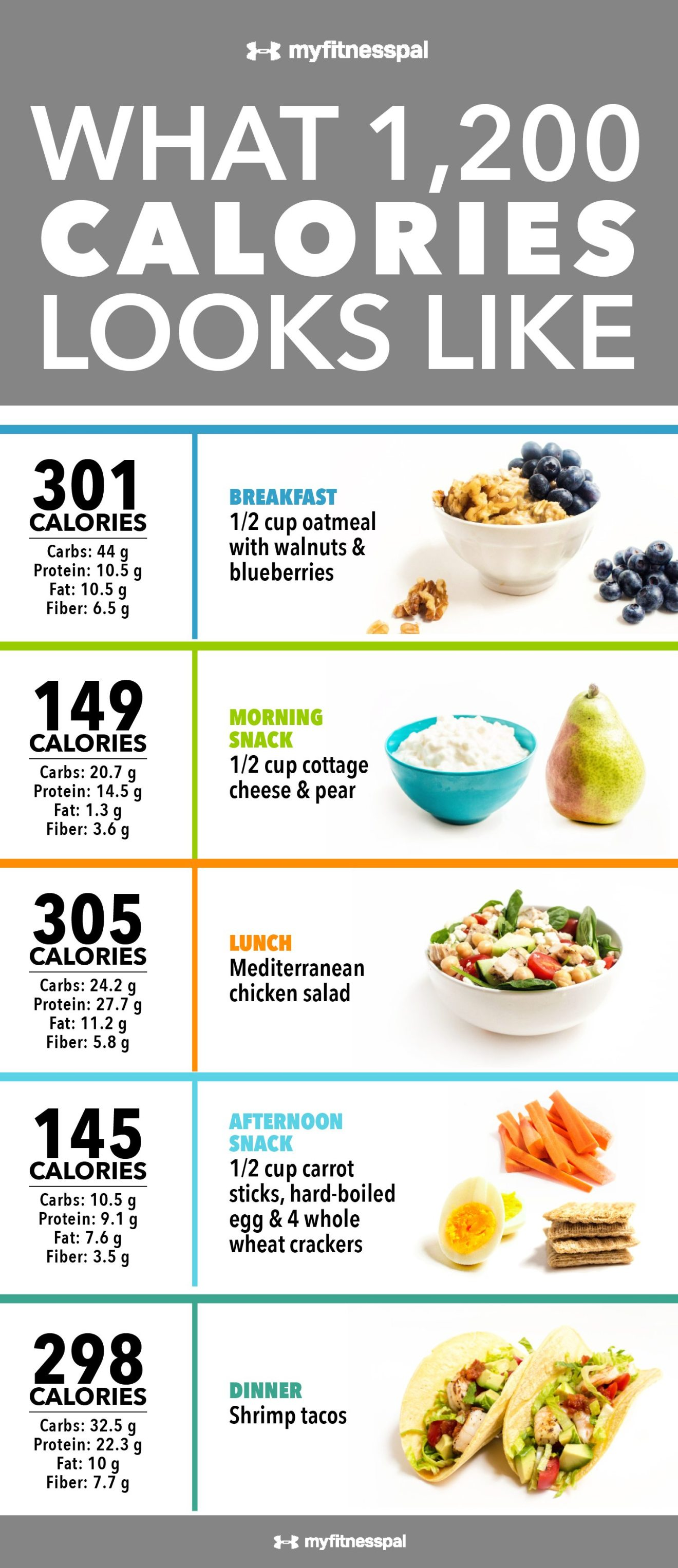 Low Calorie High Protein Low Fat Foods