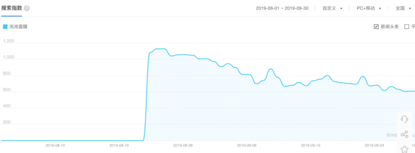 Search volume for 'bubble mask' during PROYA Douyin campaign