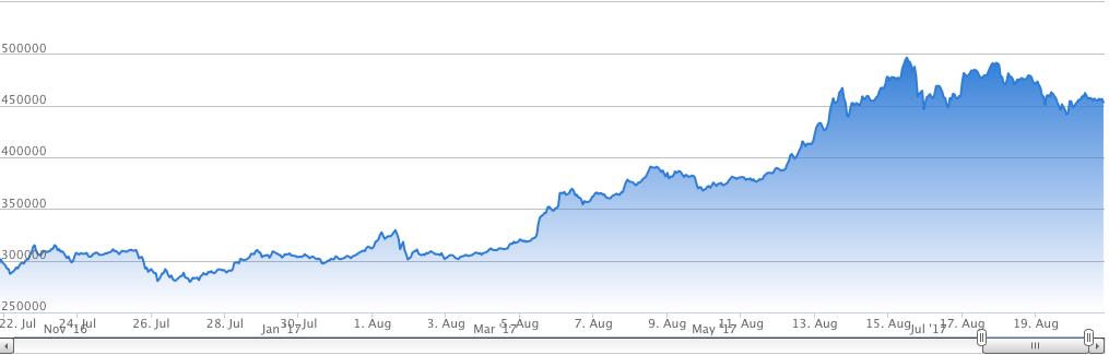 2017年7月〜8月のビットコイン相場