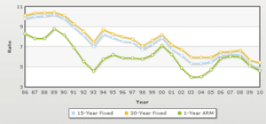 mortgage rates historic trend